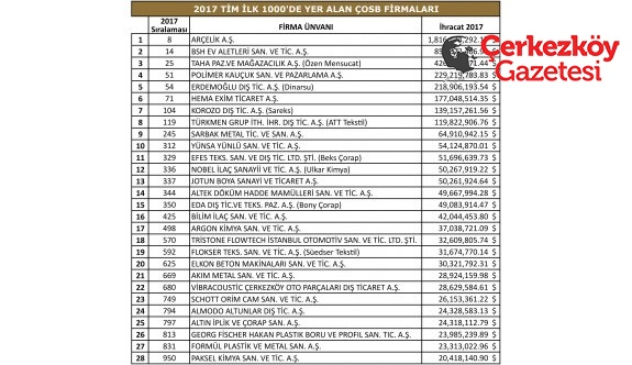 TİM'in 'En Büyük 1000 İhracatçı' listesine ÇOSB'den 28 firma girdi