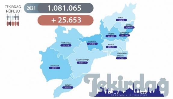 Tekirdağ'ın nüfusu 25.653 kişi arttı