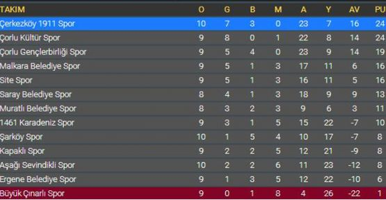 Süper Lig'de 10. hafta sonuçları